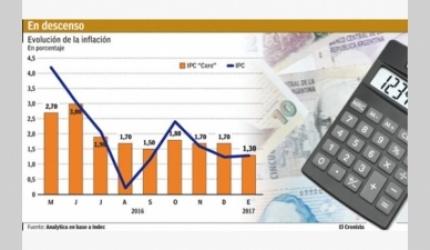 El alza de precios marcó 1,3% en enero y confirma el proceso de desinflación